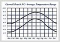 Caswell Beach NC-Average Temperature Range.jpg