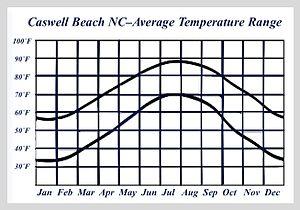 Caswell Beach, North Carolina - Caswell Beach NC-Average Temperature Range