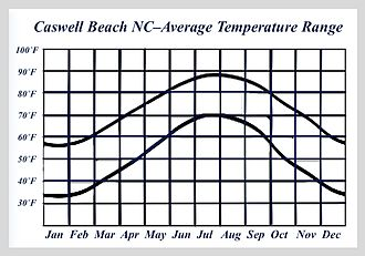 Caswell Beach, North Carolina - Caswell Beach NC-Average Temperature Range