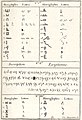 Caylus and Egyptian script.jpg