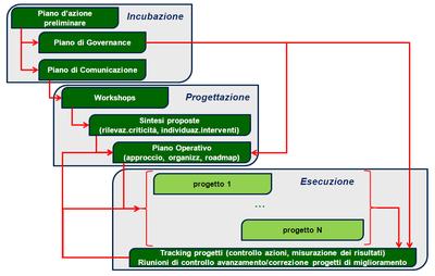 percorso tipico di un intervento di Change Management