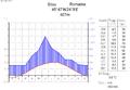 Climate diagramm-english-Sibiu (Hermannstadt)-Romania.png