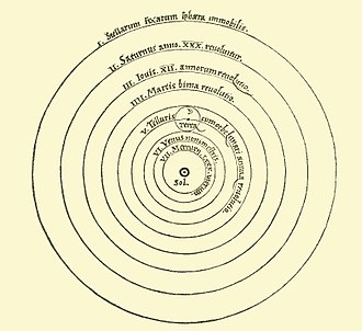 Copernican heliocentrism - Heliocentric model from Nicolaus Copernicus' De revolutionibus orbium coelestium (On the Revolutions of the Heavenly Spheres)
