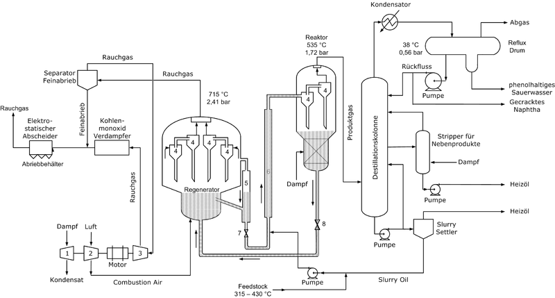 Fluid Catalytic Cracking - Wikiwand