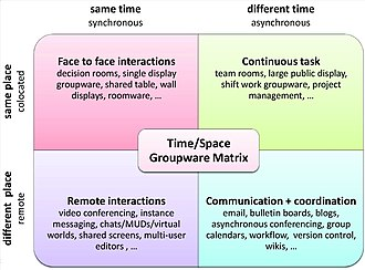 Computer-supported cooperative work - the CSCW Matrix