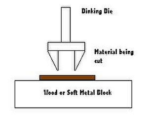 Die cutting (web) - Schematic of the dinking process