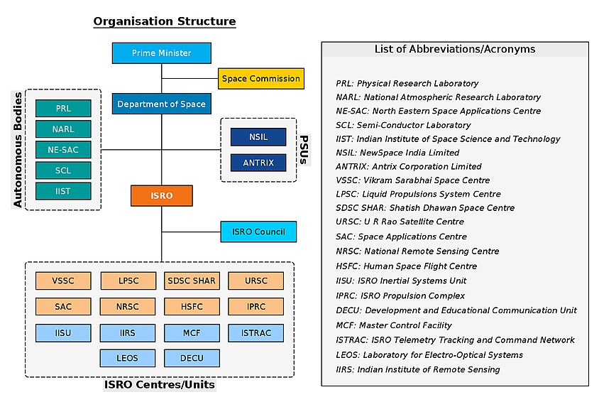 The organisational structure of the Department of Space of the Government of India Department of Space (India) - organization chart.jpg
