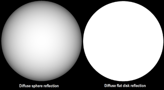 Absolute magnitude - Diffuse reflection on sphere and flat disk