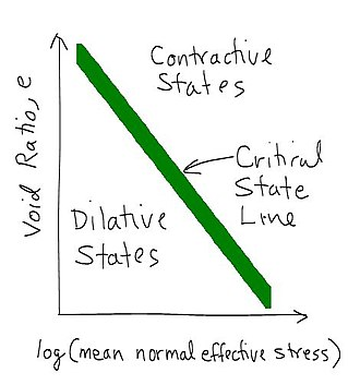 Shear strength (soil) - A critical state line separates the dilatant and contractive states for soil