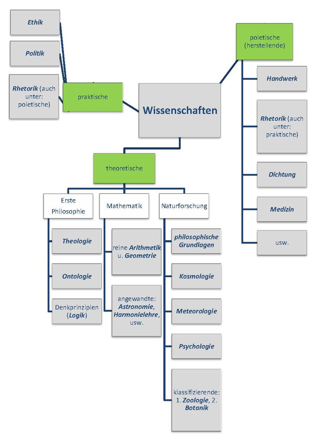 pdf Managing