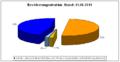 Einwohnerzusammensetzung Görlitz 2011.png