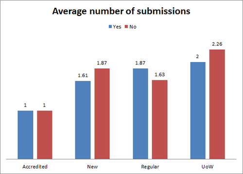 English Wikinews Average Submissions.png