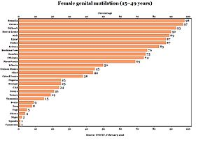 an analysis of female genital mutilation in africa In an analysis using simulated cohorts of women aged 15–45 from six african  nations, the estimated annual cost of treating obstetric.