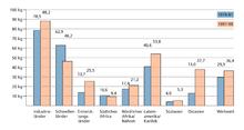 Abweichungsanalyse Soll - Ist - Vergleich