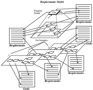 IDEF6 - Mapping between the analysis model's function and use scenarios and the requirements and goal statements. When the design fails to adequately support activities and use scenarios, the requirements model allows the designer to easily identify the requirements constraints or goal statements that have been violated.