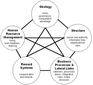 thesis on organizational change management Change management is one of the biggest tasks in which a business may be technology, in general, imposes change on many levels in an organization burnes.