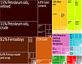 Georgia Export Treemap.jpg