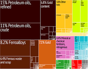 Economy of Georgia (country) - Graphical depiction ofGeorgia's product exports in 28 color-coded categories.