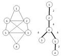 Gomory-hu tree example.png