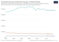 Greenhouse-gas-emissions-by-gas (2).png