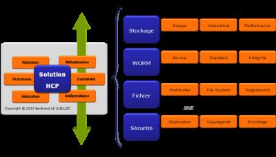Orientation services de la solution HCP et différenciation technique et conceptuelle basée sur le modèle OAIS