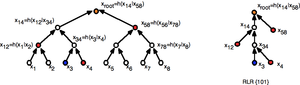 Hash chain - hash tree and hash chain