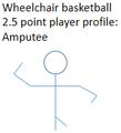 IWBF wheelchair basketball A1b amputee basketball classification.png
