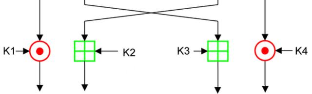 International Data Encryption Algorithm InfoBox Diagram Output Trans, From WikimediaPhotos