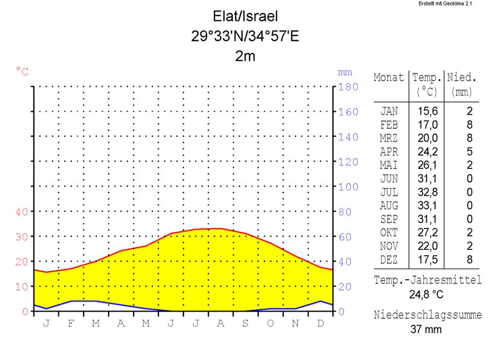 Klimadiagramm-metrisch-deutsch-Elat-Israel