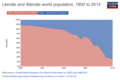Literate and illiterate world population over time.png