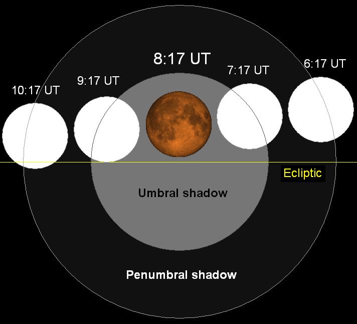 Lunar eclipse chart close-10dec21