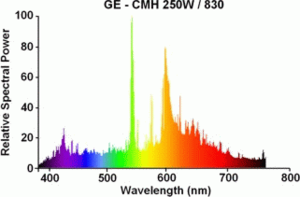 Emission spectrum - Emission spectrum of a metal halide lamp.