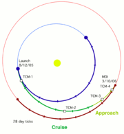 MRO Transfer Orbit 2