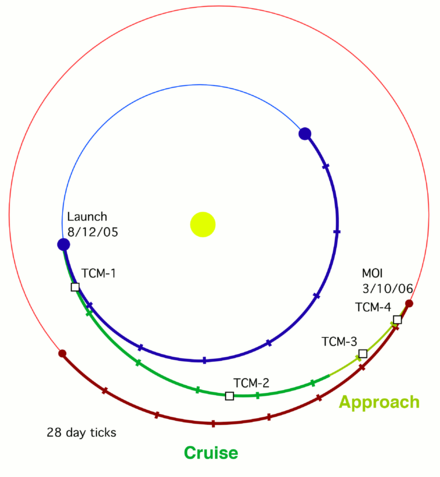 Transfer orbit from Earth to Mars. TCM-1 to TCM-4 denote the planned trajectory correction maneuvers. MRO Transfer Orbit 2.png