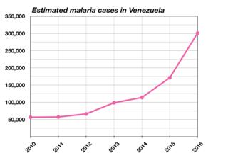 Health in Venezuela