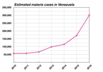 Health in Venezuela - Estimated malaria case in Venezuela