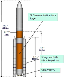A diagram showing the configuration of a Space Launch System rocket consisting of an orange first stage with a cluster of RS-25s at its base and flanked by two solid rocket boosters. This stage is topped with a white second stage and several measurements are indicated. See adjacent text for details.
