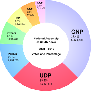South Korean legislative election, 2008 - Election results (Total)