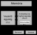 Neumann-elvek PC-felepitese.png