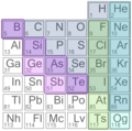 Nonmetals, subcategories.png