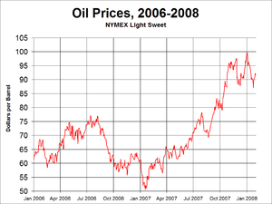 Short term crude oil prices, not adjusted for inflation