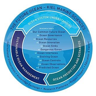 The Future Ocean - Organigram second funding period The Future Ocean