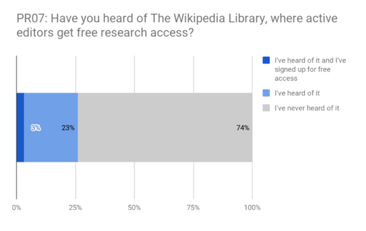 PR07 - Awareness of Wikipedia Library.png