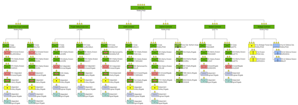 Pakistan Army Structure