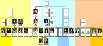 Persuasion (novel) - Elliott and Musgrove family trees in Persuasion
