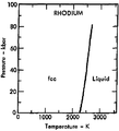 Phase diagram of rhodium (1975).png