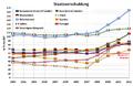 Piigs debt 2002-2009.png