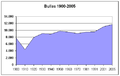 Poblacion-Bullas-1900-2005.png