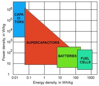 Solid state ionics - Power density vs. energy density for different classes of solid state ionics systems used for energy storage and conversion