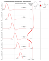 Propagation of action potential along a giant axon de.png